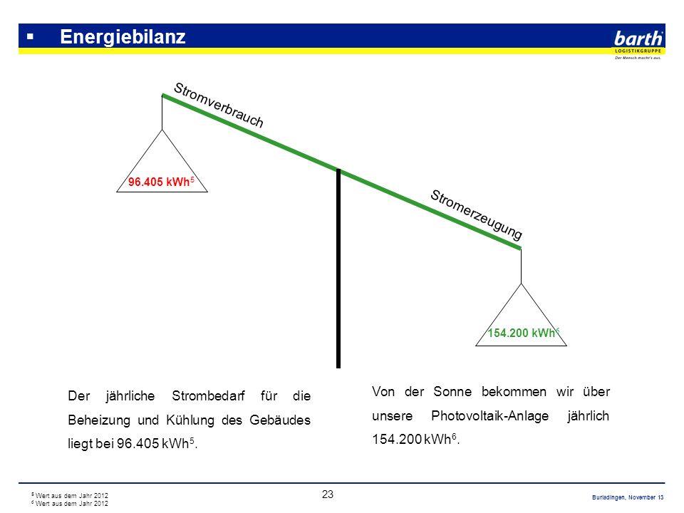 Burladingen, November 13 23 Energiebilanz Der jährliche Strombedarf für die Beheizung und Kühlung des Gebäudes liegt bei 96.405 kWh 5. Von der Sonne b
