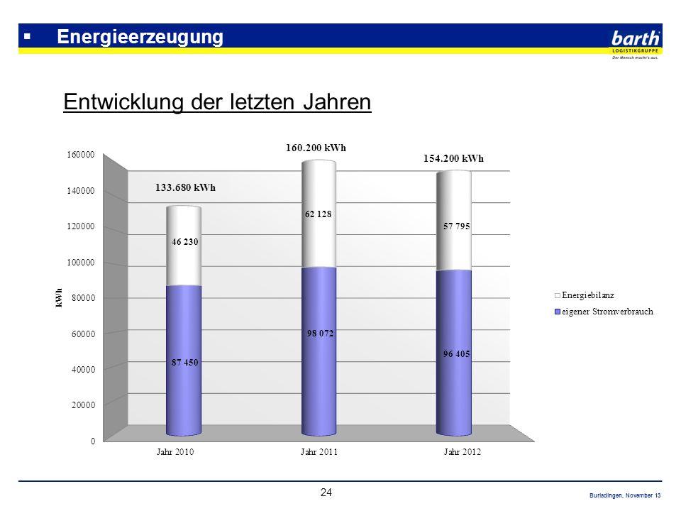 Burladingen, November 13 24 Energieerzeugung Entwicklung der letzten Jahren