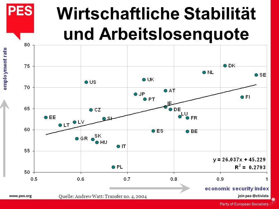 Wirtschaftliche Stabilität und Arbeitslosenquote Quelle: Andrew Watt: Transfer no. 4, 2004