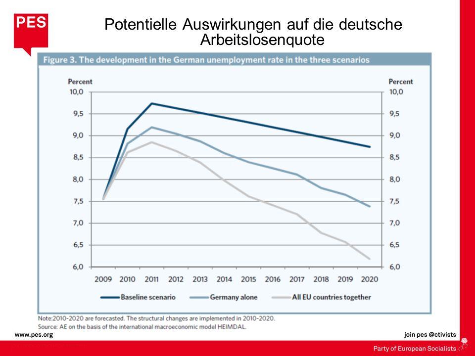Potentielle Auswirkungen auf die deutsche Arbeitslosenquote