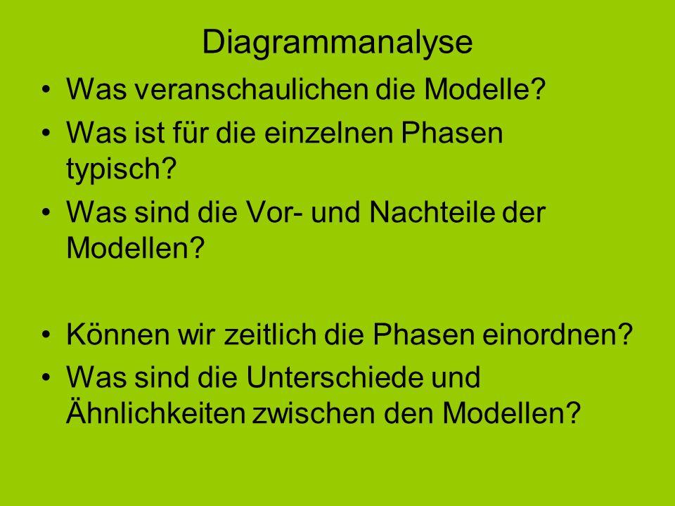Diagrammanalyse Was veranschaulichen die Modelle? Was ist für die einzelnen Phasen typisch? Was sind die Vor- und Nachteile der Modellen? Können wir z