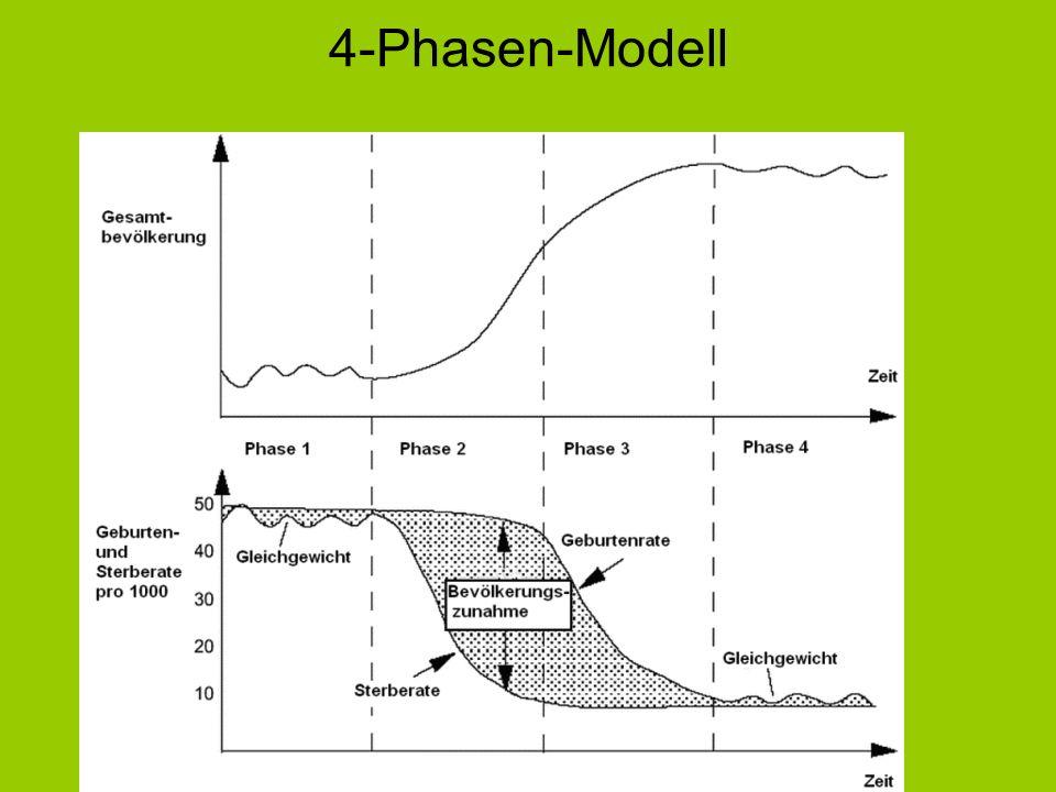 4-Phasen-Modell