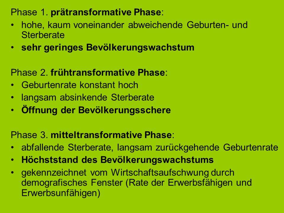 Phase 1. prätransformative Phase: hohe, kaum voneinander abweichende Geburten- und Sterberate sehr geringes Bevölkerungswachstum Phase 2. frühtransfor