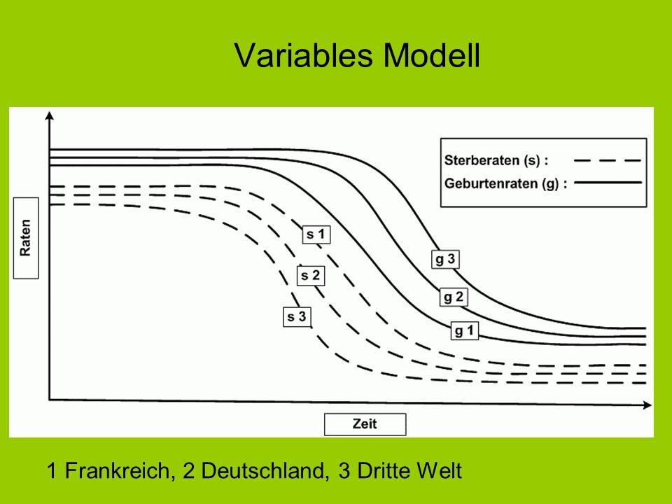 Variables Modell 1 Frankreich, 2 Deutschland, 3 Dritte Welt