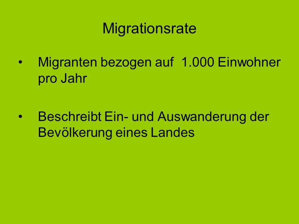 Migrationsrate Migranten bezogen auf 1.000 Einwohner pro Jahr Beschreibt Ein- und Auswanderung der Bevölkerung eines Landes
