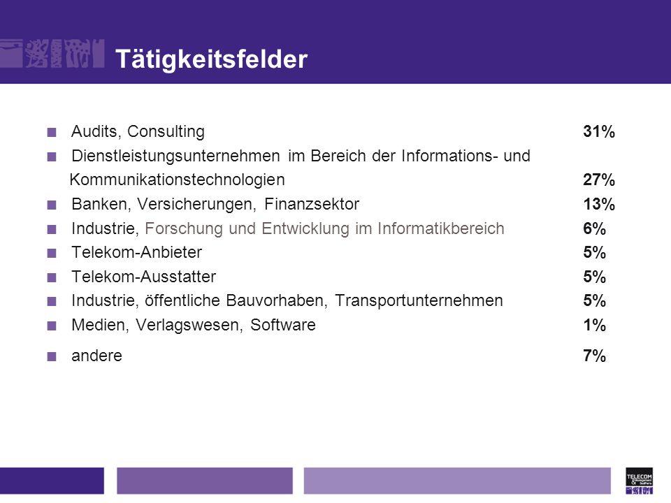 Tätigkeitsfelder Audits, Consulting 31% Dienstleistungsunternehmen im Bereich der Informations- und Kommunikationstechnologien 27% Banken, Versicherun