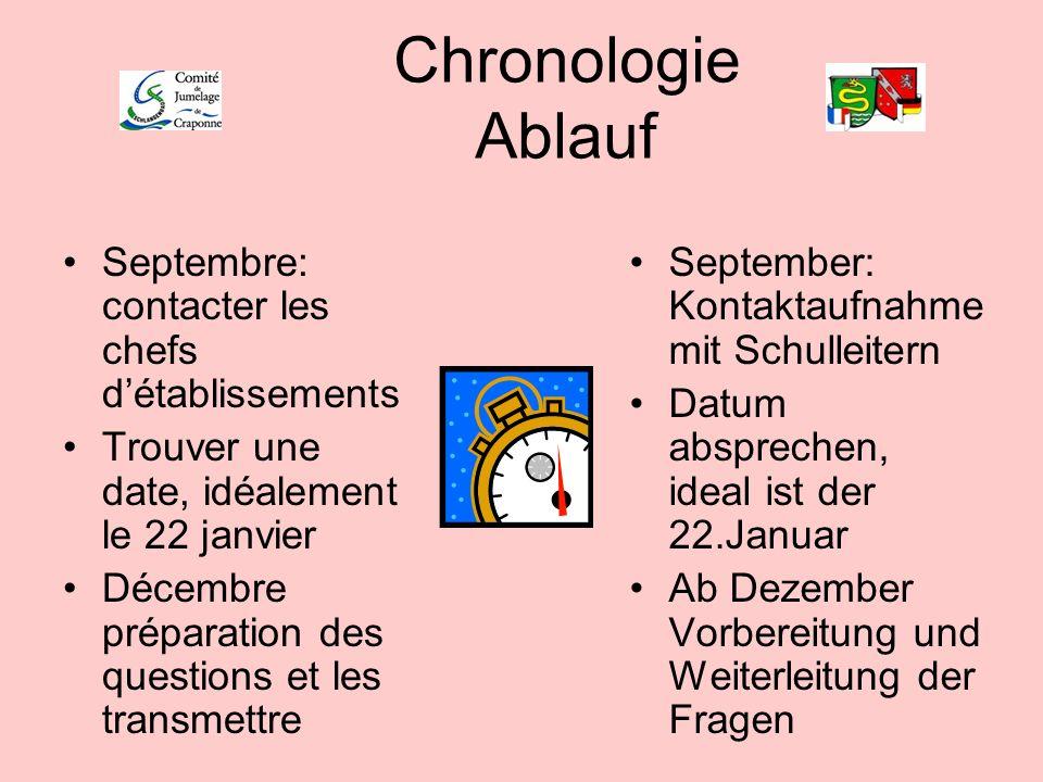 Chronologie Ablauf Septembre: contacter les chefs détablissements Trouver une date, idéalement le 22 janvier Décembre préparation des questions et les