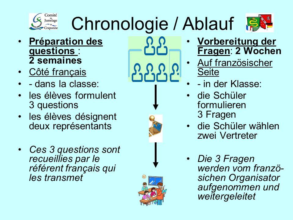 Chronologie / Ablauf Préparation des questions : 2 semaines Côté français - dans la classe: les élèves formulent 3 questions les élèves désignent deux