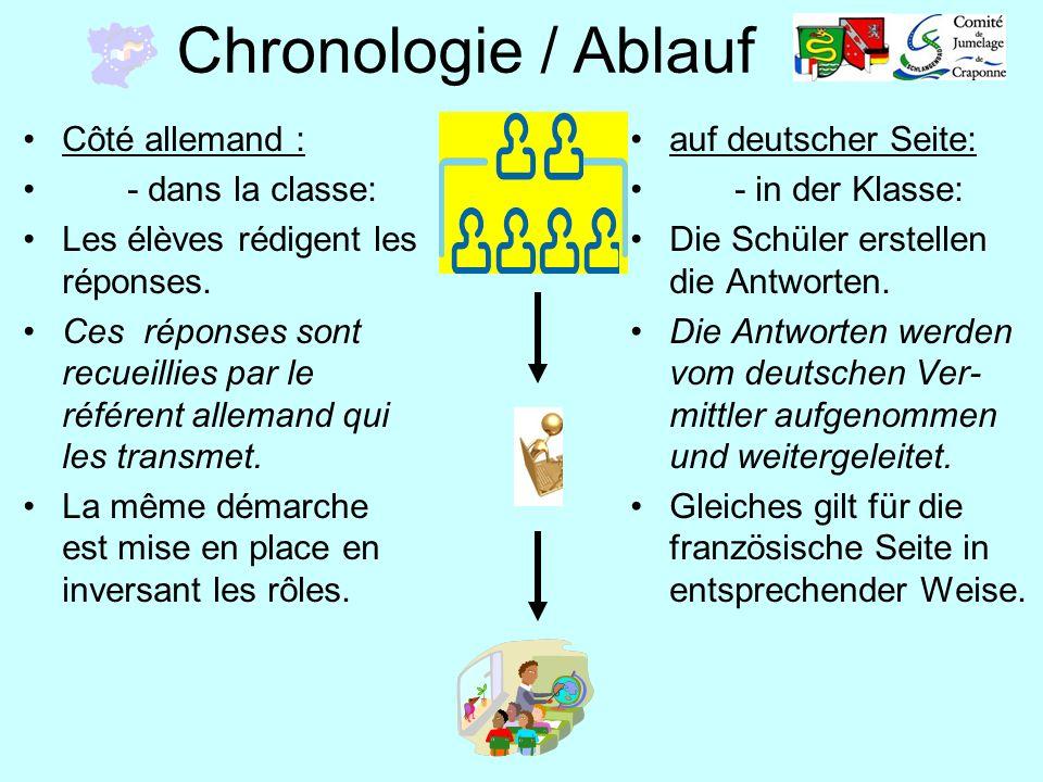 Chronologie / Ablauf auf deutscher Seite: - in der Klasse: Die Schüler erstellen die Antworten. Die Antworten werden vom deutschen Ver- mittler aufgen