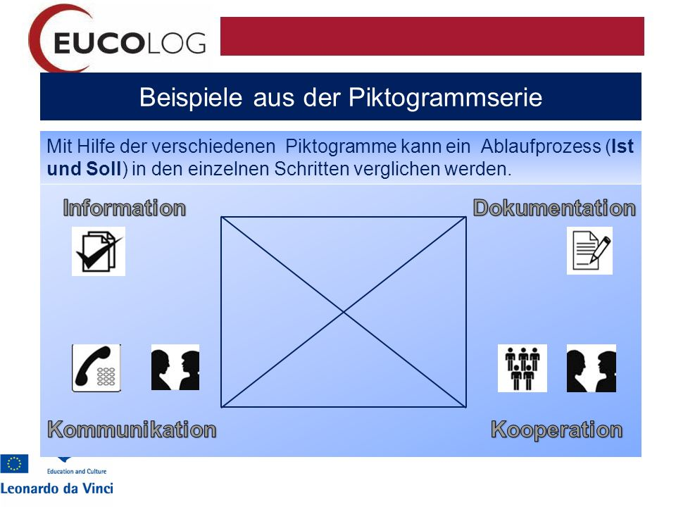 Beispiele aus der Piktogrammserie Mit Hilfe der verschiedenen Piktogramme kann ein Ablaufprozess (Ist und Soll) in den einzelnen Schritten verglichen