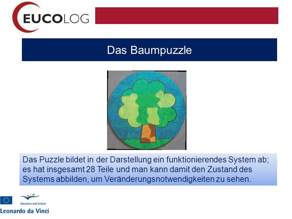 Das Baumpuzzle Das Puzzle bildet in der Darstellung ein funktionierendes System ab; es hat insgesamt 28 Teile und man kann damit den Zustand des Syste