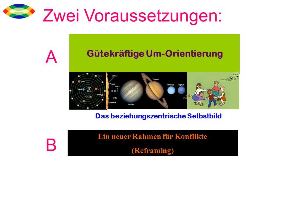 Gütekräftige Um-Orientierung Ein neuer Rahmen für Konflikte (Reframing) Das beziehungszentrische Selbstbild Zwei Voraussetzungen: A B