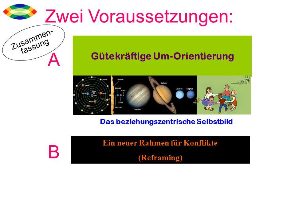 Gütekräftige Um-Orientierung Ein neuer Rahmen für Konflikte (Reframing) Das beziehungszentrische Selbstbild Zwei Voraussetzungen: A B Zusammen- fassun