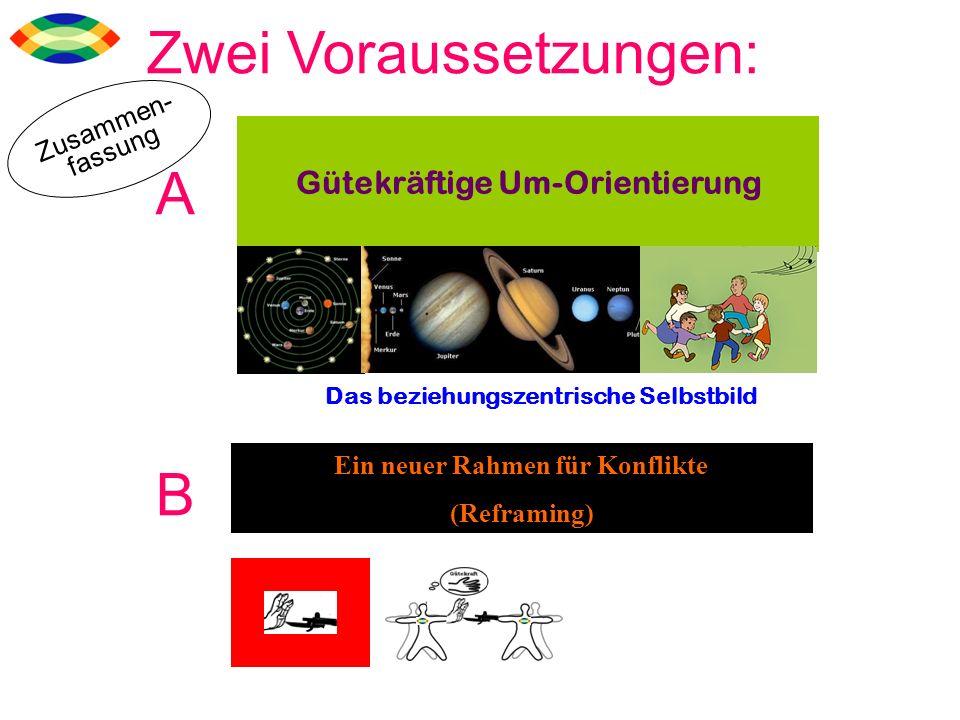 Gütekräftige Um-Orientierung Ein neuer Rahmen für Konflikte (Reframing) Zwei Voraussetzungen: A B Das beziehungszentrische Selbstbild Zusammen- fassun
