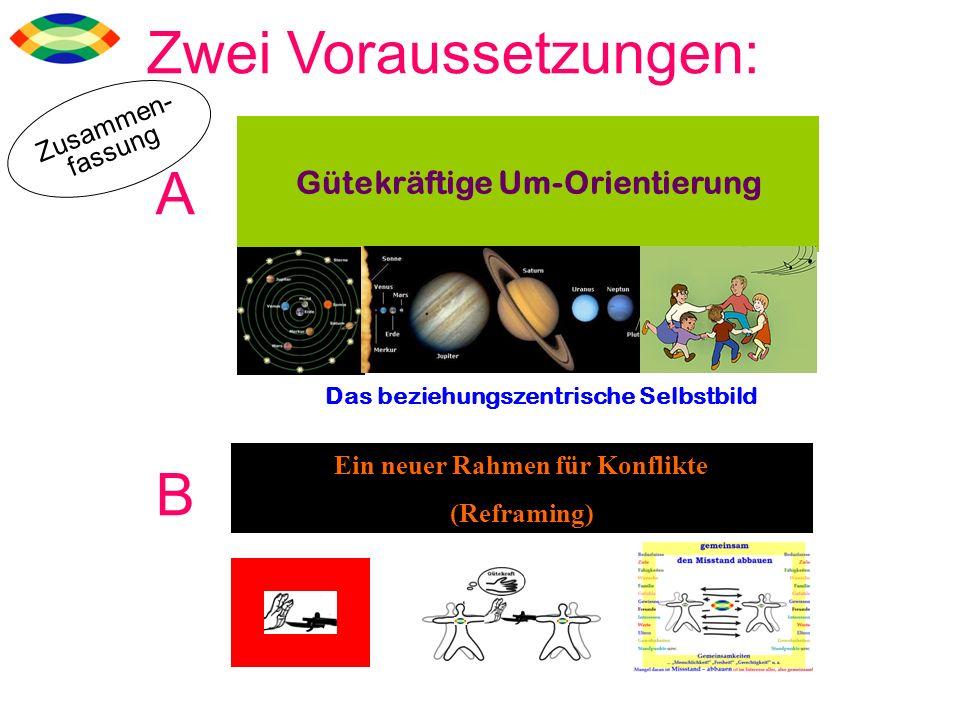 Gütekräftige Um-Orientierung Ein neuer Rahmen für Konflikte (Reframing) Das beziehungszentrische Selbstbild Zusammen- fassung Zwei Voraussetzungen: A