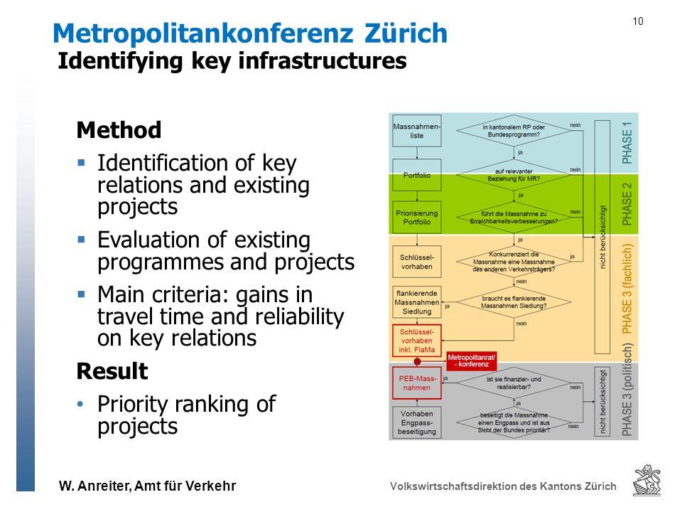 W. Anreiter, Amt für Verkehr Volkswirtschaftsdirektion des Kantons Zürich Method Identification of key relations and existing projects Evaluation of e