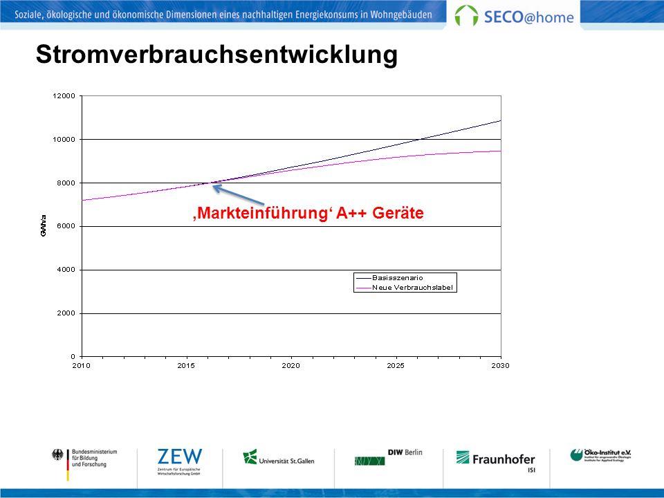 Stromverbrauchsentwicklung Markteinführung A++ Geräte