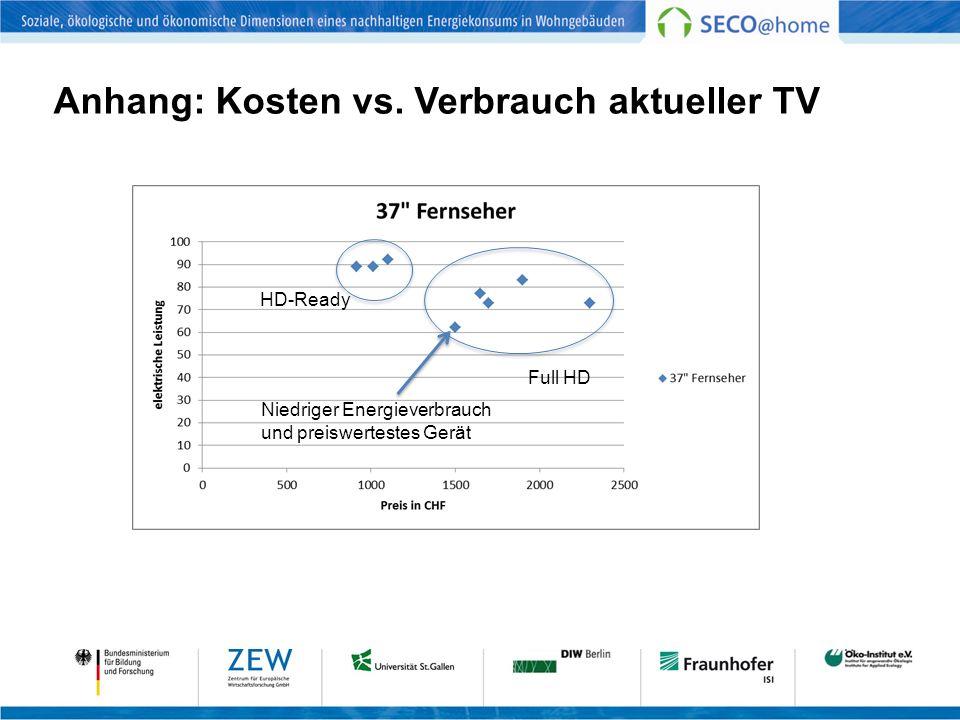 Anhang: Kosten vs. Verbrauch aktueller TV HD-Ready Full HD Niedriger Energieverbrauch und preiswertestes Gerät