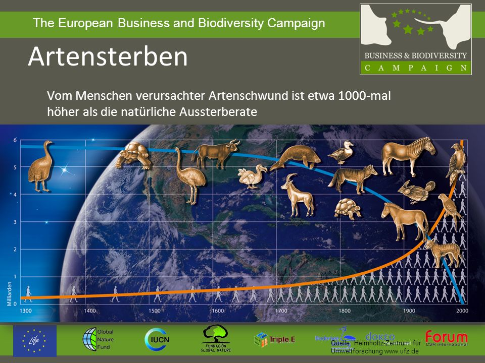 The European Business and Biodiversity Campaign Artensterben Vom Menschen verursachter Artenschwund ist etwa 1000-mal höher als die natürliche Ausster