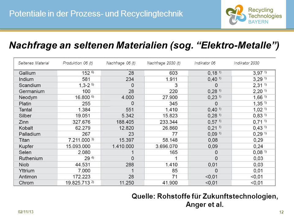 12 02/11/13 Nachfrage an seltenen Materialien (sog. Elektro-Metalle) Quelle: Rohstoffe für Zukunftstechnologien, Anger et al. Potentiale in der Prozes