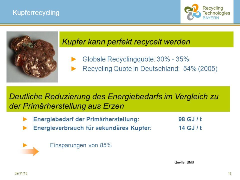 16 02/11/13 Kupferrecycling Kupfer kann perfekt recycelt werden Globale Recyclingquote: 30% - 35% Recycling Quote in Deutschland: 54% (2005) Energiebe