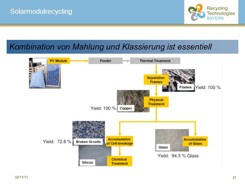 21 02/11/13 Kombination von Mahlung und Klassierung ist essentiell Solarmodulrecycling
