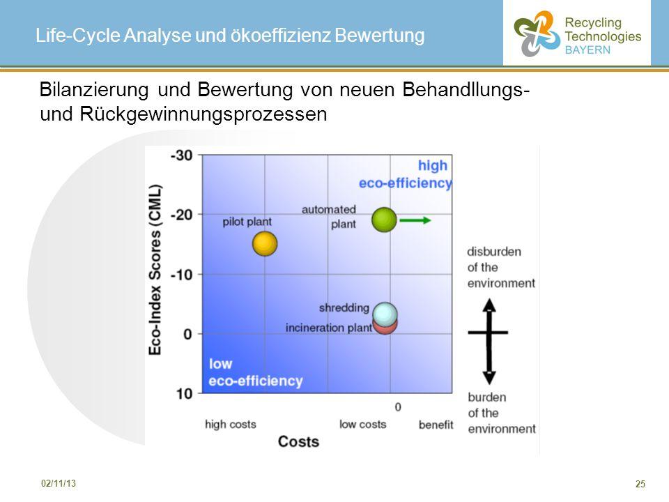 25 02/11/13 Life-Cycle Analyse und ökoeffizienz Bewertung Bilanzierung und Bewertung von neuen Behandllungs- und Rückgewinnungsprozessen
