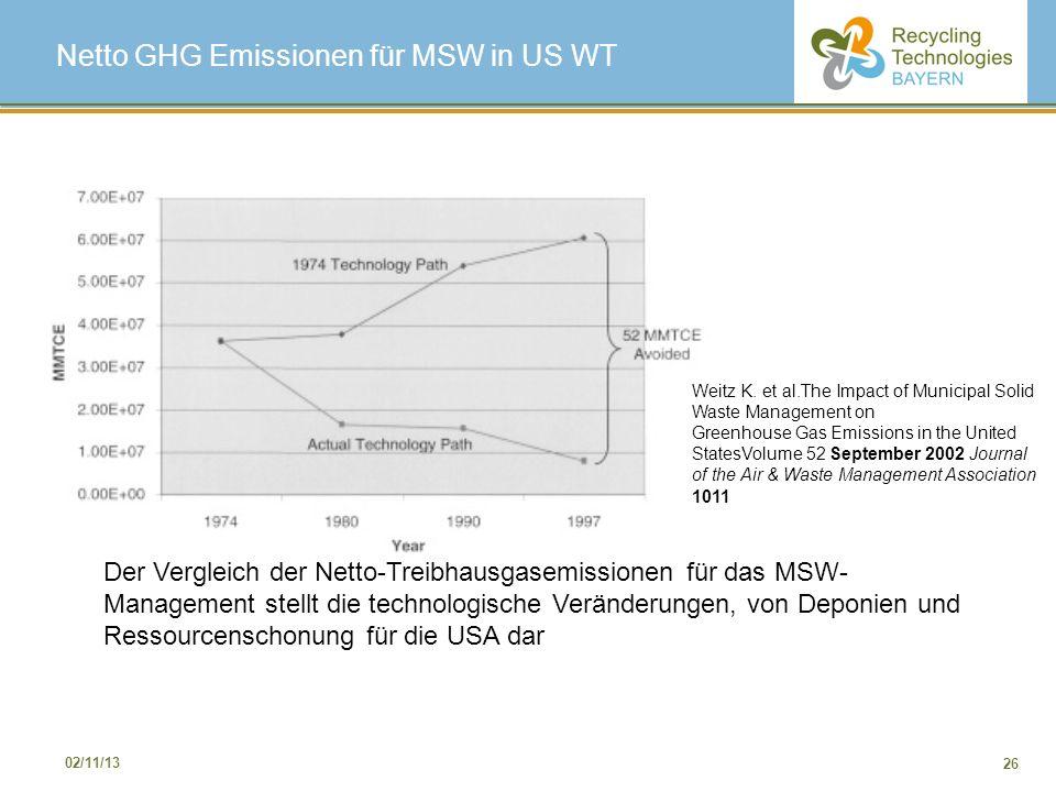 26 02/11/13 Netto GHG Emissionen für MSW in US WT Der Vergleich der Netto-Treibhausgasemissionen für das MSW- Management stellt die technologische Ver