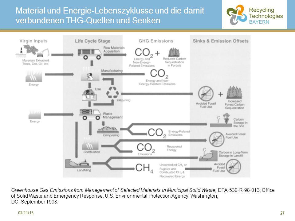 27 02/11/13 Material und Energie-Lebenszyklusse und die damit verbundenen THG-Quellen und Senken Greenhouse Gas Emissions from Management of Selected