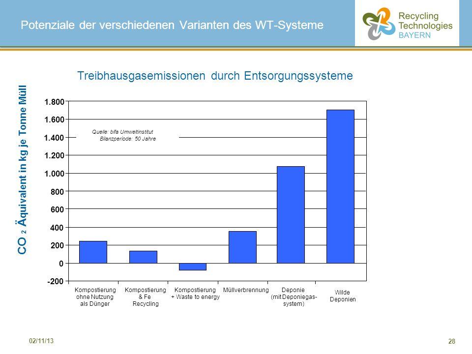 28 02/11/13 Treibhausgasemissionen durch Entsorgungssysteme -200 0 200 400 600 800 1.000 1.200 1.400 1.600 1.800 Kompostierung ohne Nutzung als Dünger