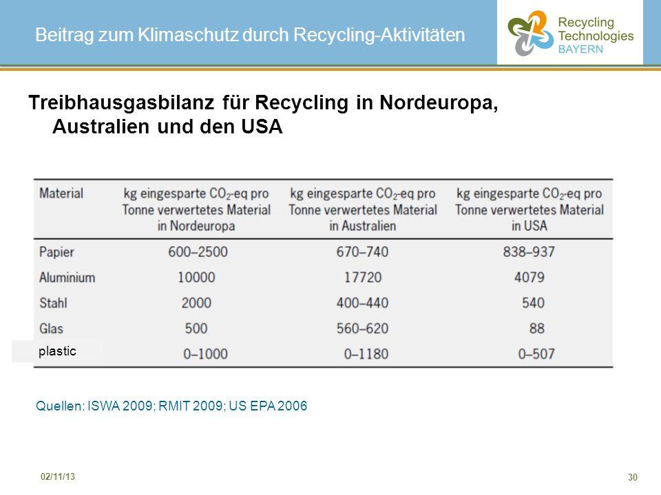 30 02/11/13 Beitrag zum Klimaschutz durch Recycling-Aktivitäten Treibhausgasbilanz für Recycling in Nordeuropa, Australien und den USA Quellen: ISWA 2