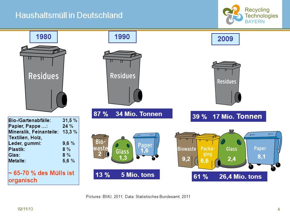 4 02/11/13 Haushaltsmüll in Deutschland Pictures: BMU, 2011; Data: Statistisches Bundesamt, 2011 2 1,3 1,6 Bio-/Gartenabfälle: 31,5 % Papier, Pappe …: