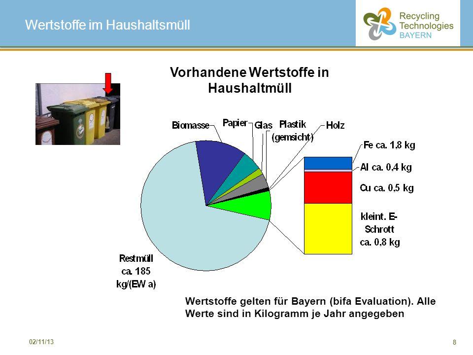8 02/11/13 Wertstoffe im Haushaltsmüll Wertstoffe gelten für Bayern (bifa Evaluation). Alle Werte sind in Kilogramm je Jahr angegeben Vorhandene Werts