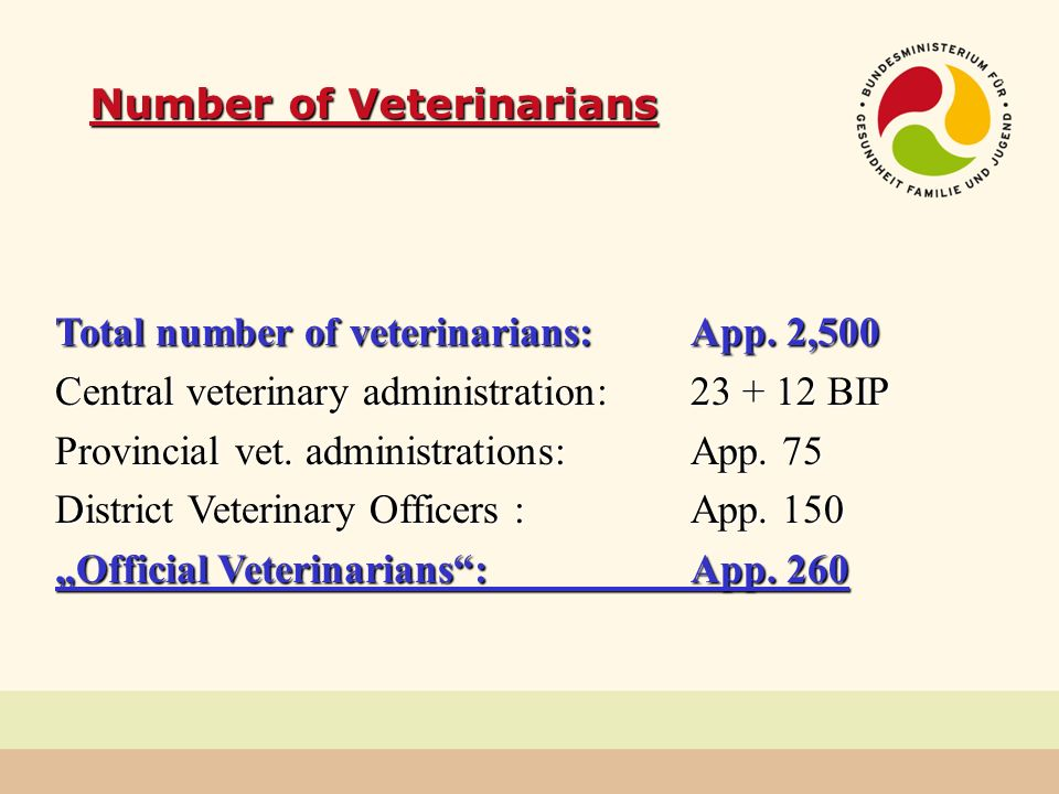 Number of Veterinarians Total number of veterinarians:App. 2,500 Central veterinary administration:23 + 12 BIP Provincial vet. administrations:App. 75