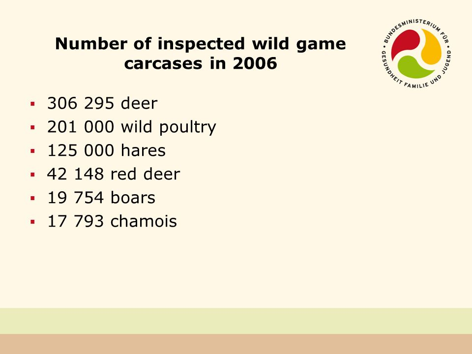 Number of inspected wild game carcases in 2006 306 295 deer 201 000 wild poultry 125 000 hares 42 148 red deer 19 754 boars 17 793 chamois