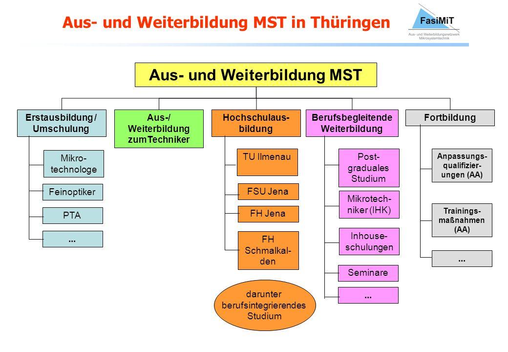 Aus- und Weiterbildung MST in Thüringen Aus- und Weiterbildung MST Erstausbildung / Umschulung Aus-/ Weiterbildung zumTechniker Hochschulaus- bildung