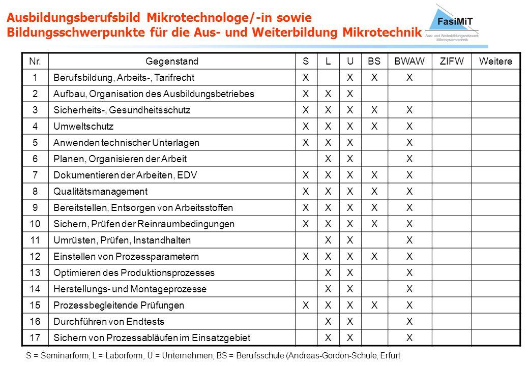 Ausbildungsberufsbild Mikrotechnologe/-in sowie Bildungsschwerpunkte für die Aus- und Weiterbildung Mikrotechnik Nr.GegenstandSLUBSBWAWZIFWWeitere 1Be