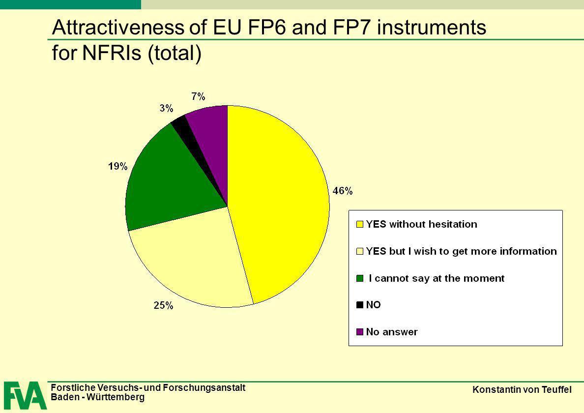 Forstliche Versuchs- und Forschungsanstalt Baden - Württemberg Konstantin von Teuffel Attractiveness of EU FP6 and FP7 instruments for NFRIs (total)
