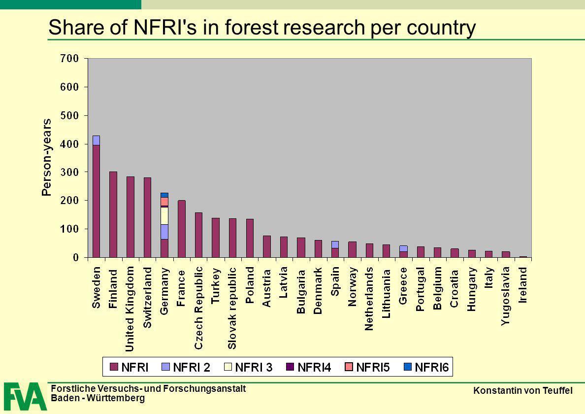 Forstliche Versuchs- und Forschungsanstalt Baden - Württemberg Konstantin von Teuffel Share of NFRI s in forest research per country