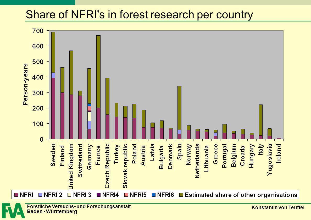 Forstliche Versuchs- und Forschungsanstalt Baden - Württemberg Konstantin von Teuffel Share of NFRI's in forest research per country