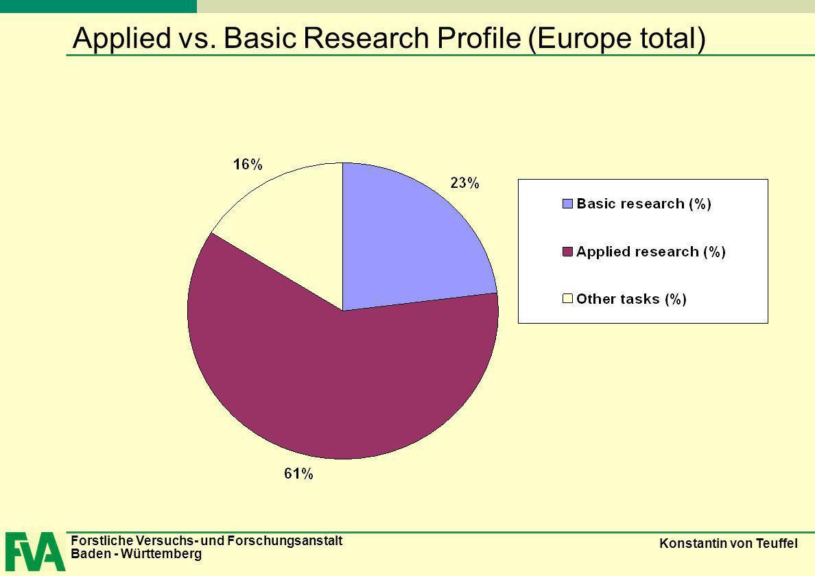 Forstliche Versuchs- und Forschungsanstalt Baden - Württemberg Konstantin von Teuffel Applied vs. Basic Research Profile (Europe total)