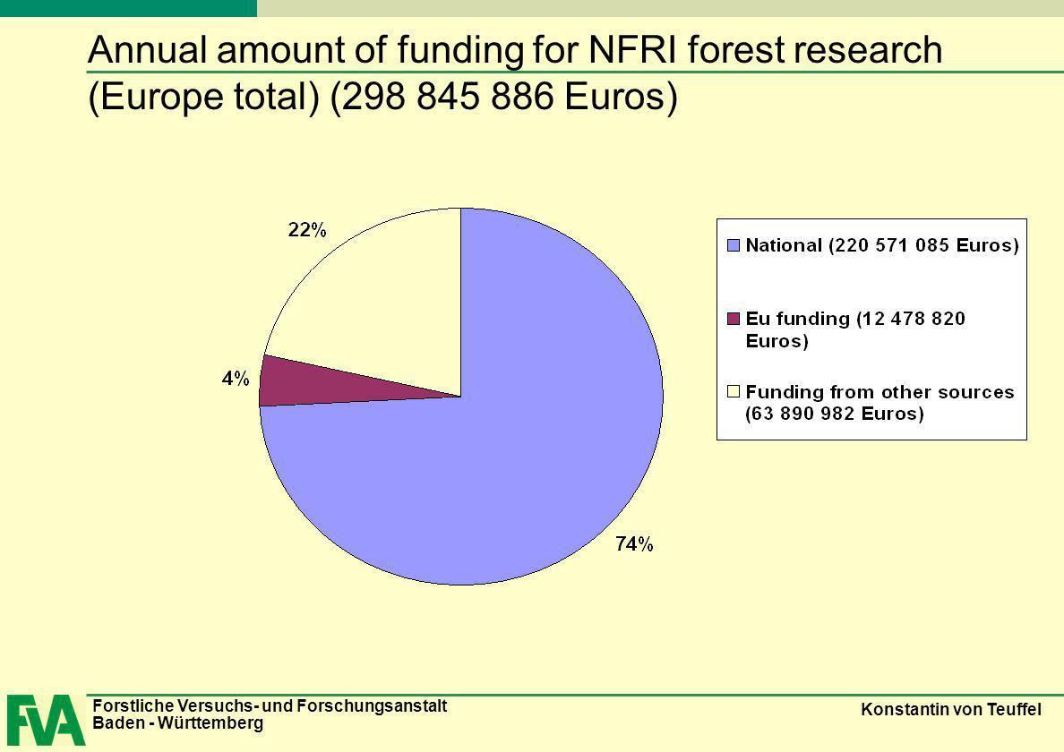 Forstliche Versuchs- und Forschungsanstalt Baden - Württemberg Konstantin von Teuffel Annual amount of funding for NFRI forest research (Europe total)
