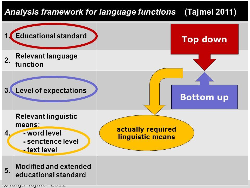 ©Tanja Tajmel 2012 Analysis framework for language functions (Tajmel 2011) 1.Educational standard 2. Relevant language function 3.Level of expectation