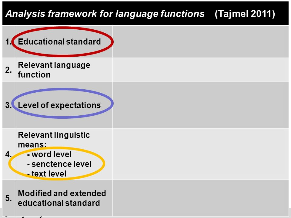 ©Tanja Tajmel 2012 Analysis framework for language functions (Tajmel 2011) 1.Educational standard Acquisition of knowledge (F): Observing and describi