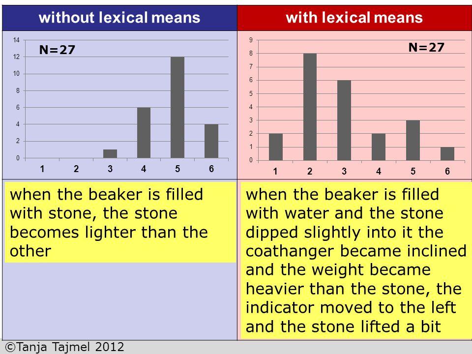 ©Tanja Tajmel 2012 without lexical meanswith lexical means als das diess Becher mit Stein gefült ist, ist das stein leichter geworden als die andere a