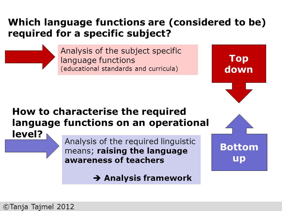 ©Tanja Tajmel 2012 Analysis of the subject specific language functions (educational standards and curricula) How to characterise the required language