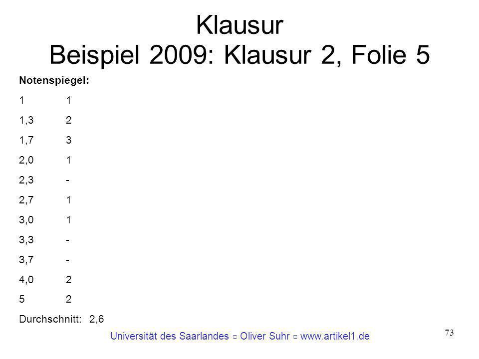 Universität des Saarlandes Oliver Suhr www.artikel1.de 73 Klausur Beispiel 2009: Klausur 2, Folie 5 Notenspiegel:1 1,32 1,73 2,01 2,3- 2,71 3,01 3,3-