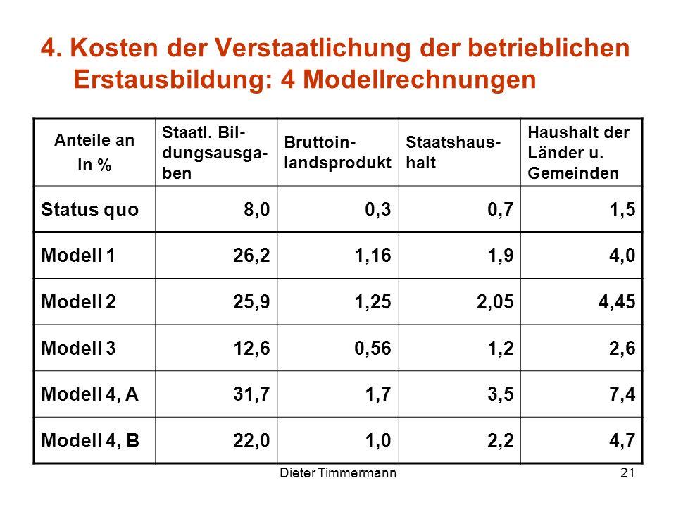 Dieter Timmermann21 4. Kosten der Verstaatlichung der betrieblichen Erstausbildung: 4 Modellrechnungen Anteile an In % Staatl. Bil- dungsausga- ben Br