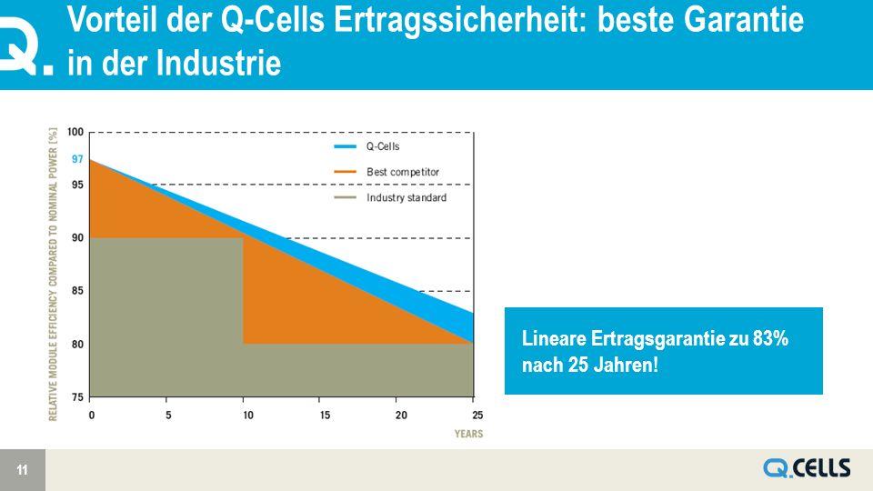Vorteil der Q-Cells Ertragssicherheit: beste Garantie in der Industrie 11 Lineare Ertragsgarantie zu 83% nach 25 Jahren!
