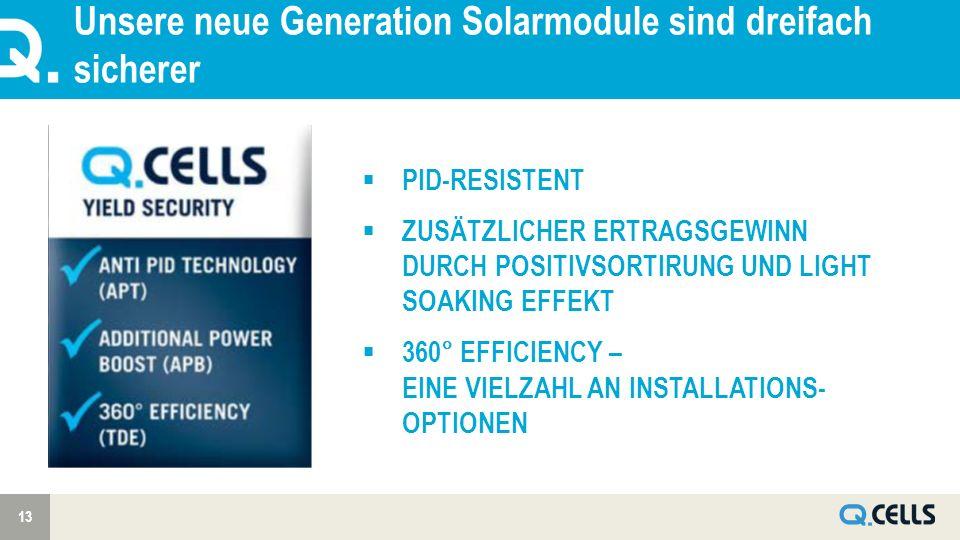 Unsere neue Generation Solarmodule sind dreifach sicherer 13 PID-RESISTENT ZUSÄTZLICHER ERTRAGSGEWINN DURCH POSITIVSORTIRUNG UND LIGHT SOAKING EFFEKT 360° EFFICIENCY – EINE VIELZAHL AN INSTALLATIONS- OPTIONEN